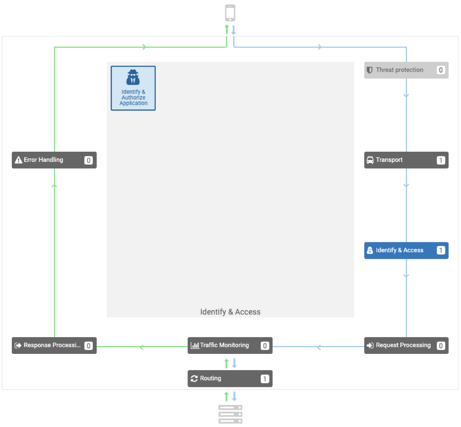 API Gateway webmethods