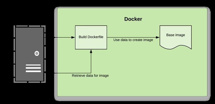 Docker maken van een base image