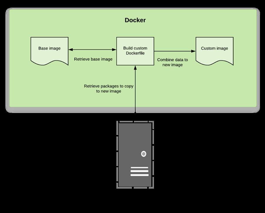 Docker-startpunt base image