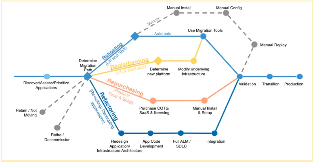 AWS Migration steps
